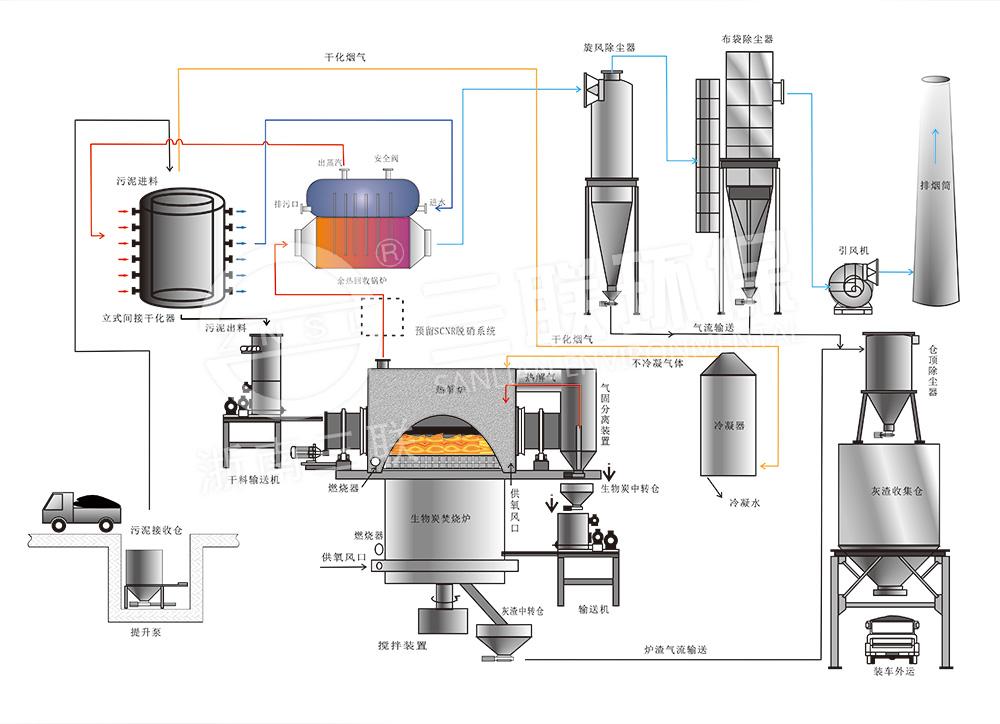 立式间接干化器-热解焚烧装置