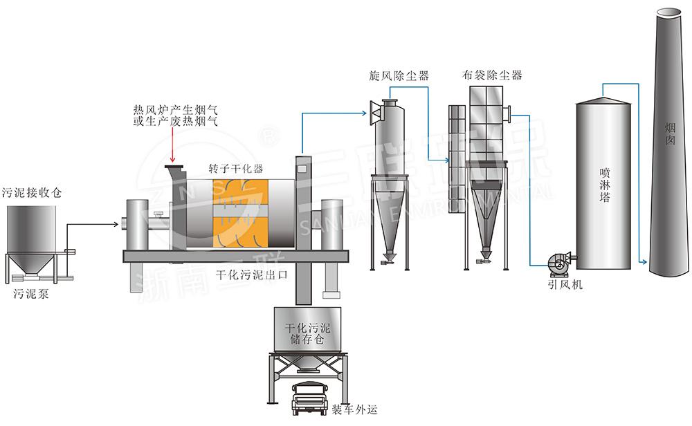 转子干化装置