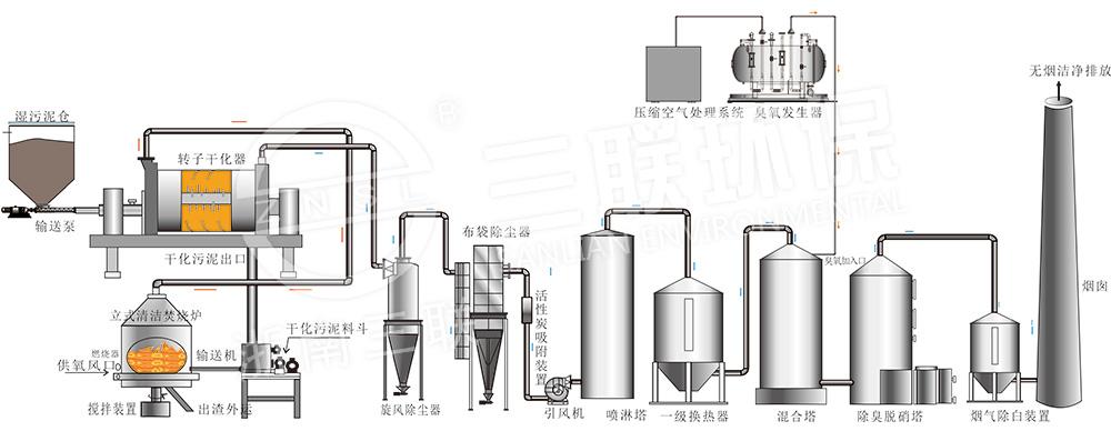 污泥干化-焚烧系统